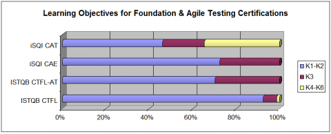 Learning Objectives for Foundation & Agile Testing Certifications