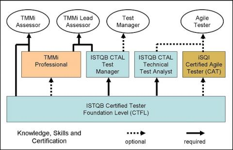 Certification path for example job roles