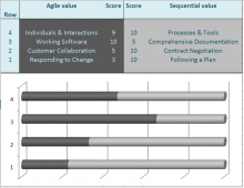 Agile, Waterfall and 99 Shades of Grey
